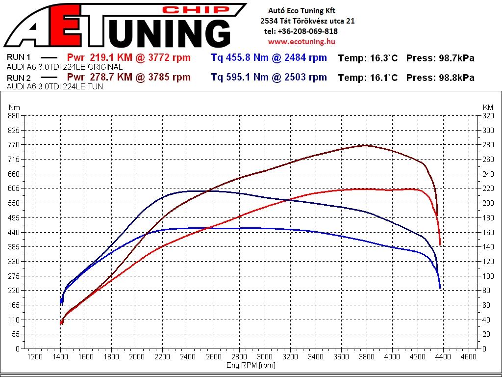 Audi A6 3.0TDI chiptuning Optimalizált beállítás DYNO