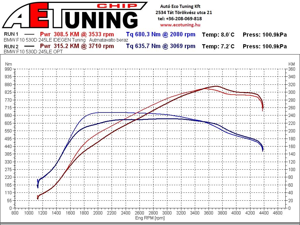 BMW_F10_530D_245LE_IDEGEN_vs_AET_OPT