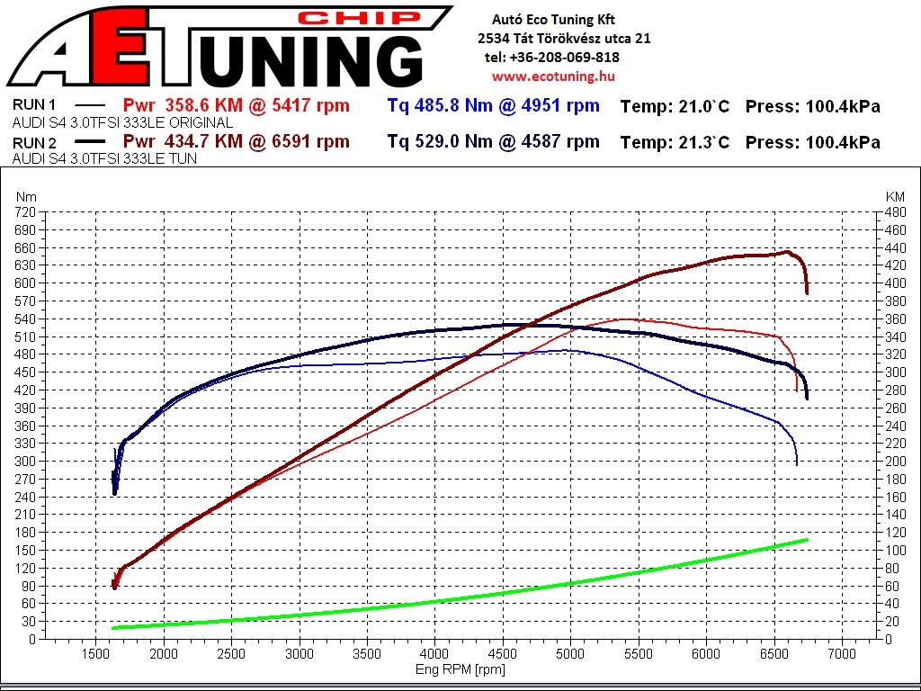 Audi S4 3.0TFSI 333HP Chip Tuning Dyno graph