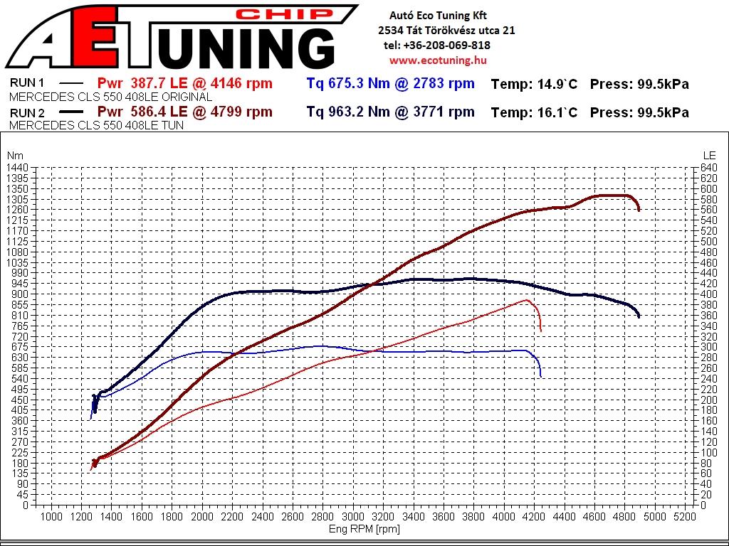 Mercedes CLS550 Bi-Turbo 408LE Chiptuning DYNO graph teljesítmémnymérés lap