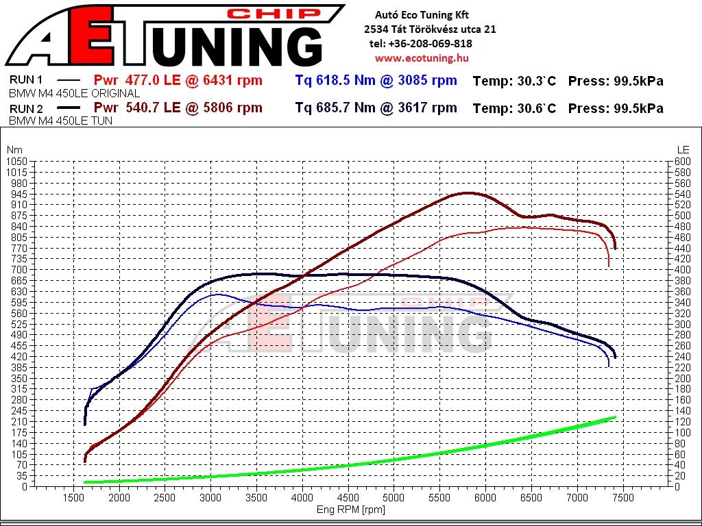 BMW M4 chiptuning dyno graph