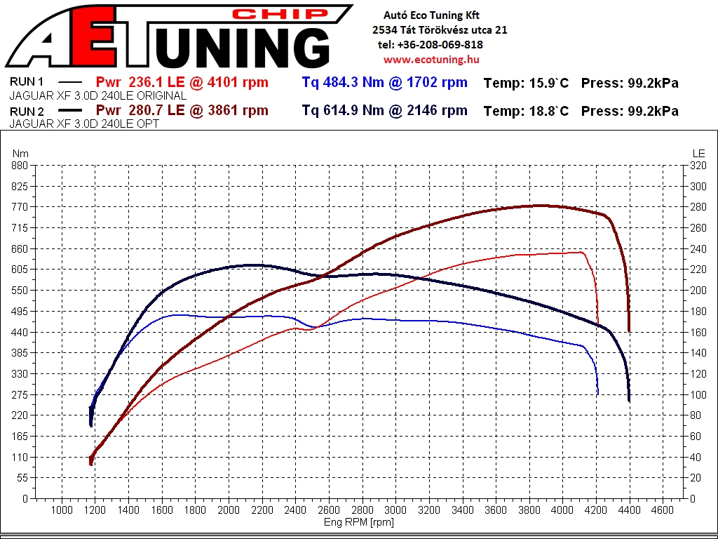Jaguar XF Chiptuning