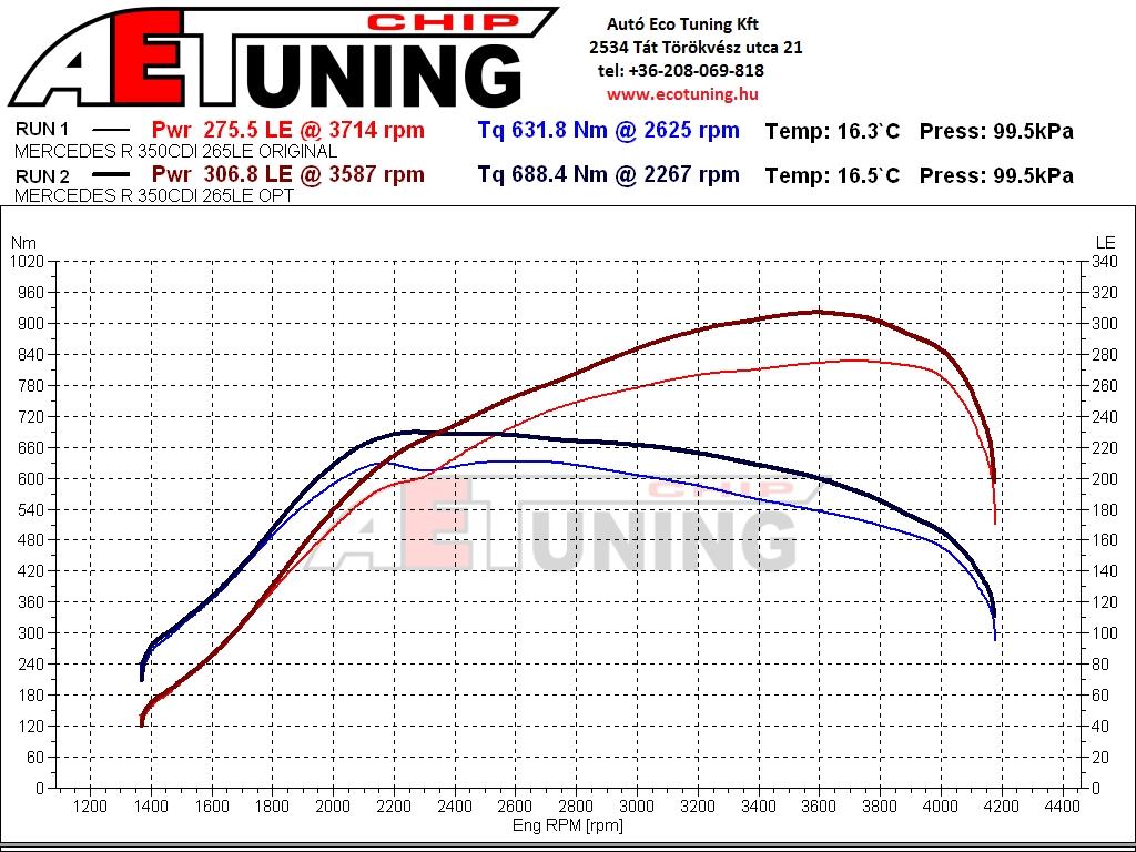 Mercedes R350CDI Chiptuning