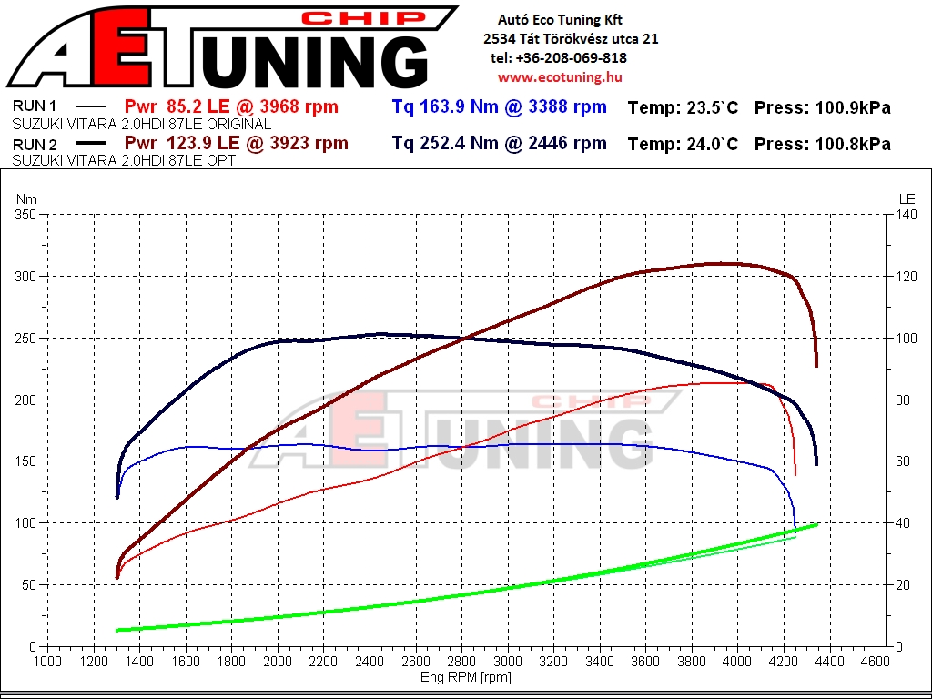 Suzuki Vitara Off Road Chiptuning DYNO