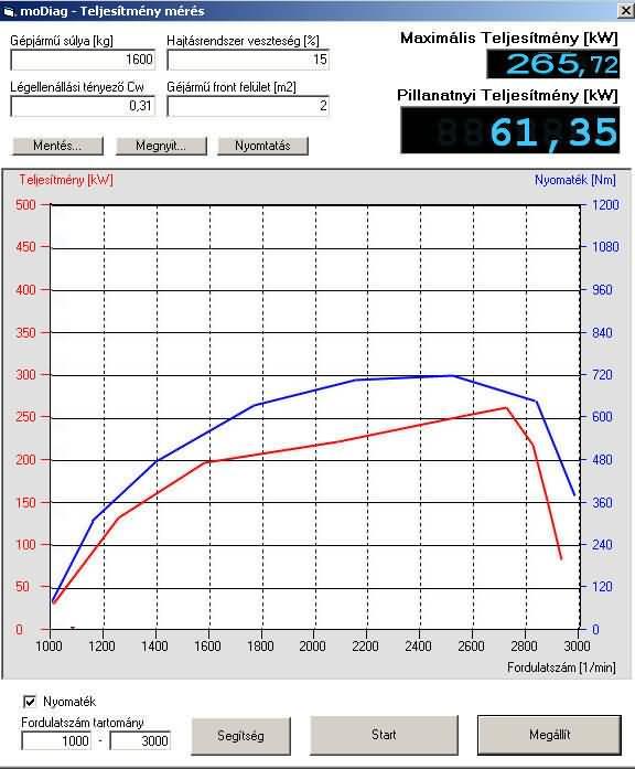 OBD2 EOBD Teljesítménymérés