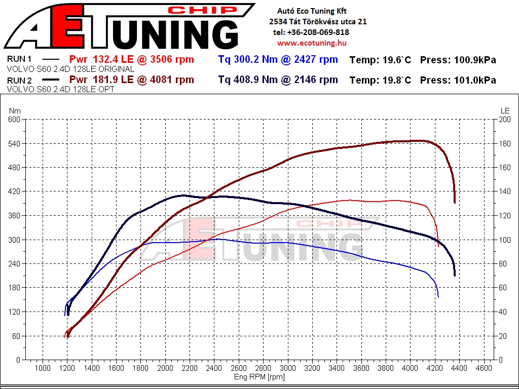 Volvo S60 2.4D 128LE Chiptuning