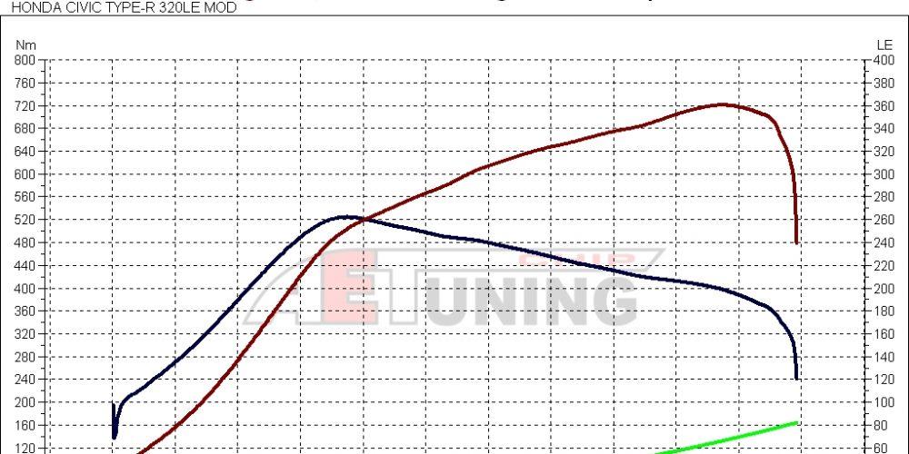 Honda Civic Type-R DYNO Teljesítménymérés