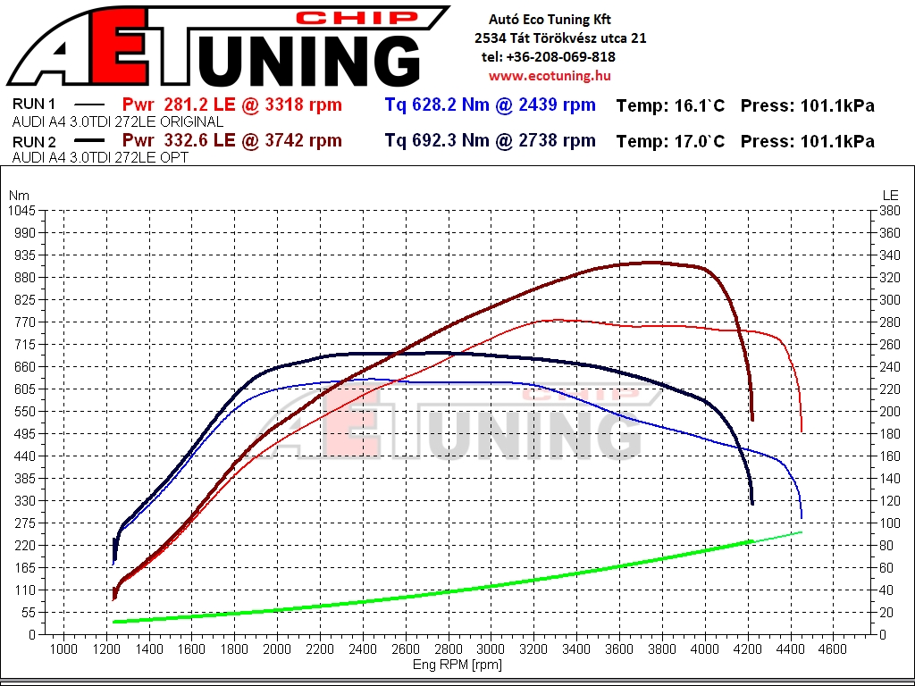 Audi A4 B9 3.0TDI DYNO Graph