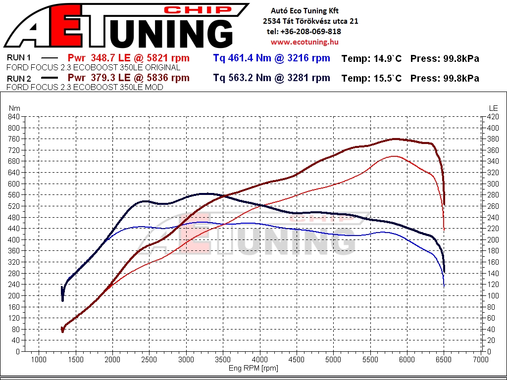 Ford Focus RS 2.3T Ecoboost 350LE DYNO