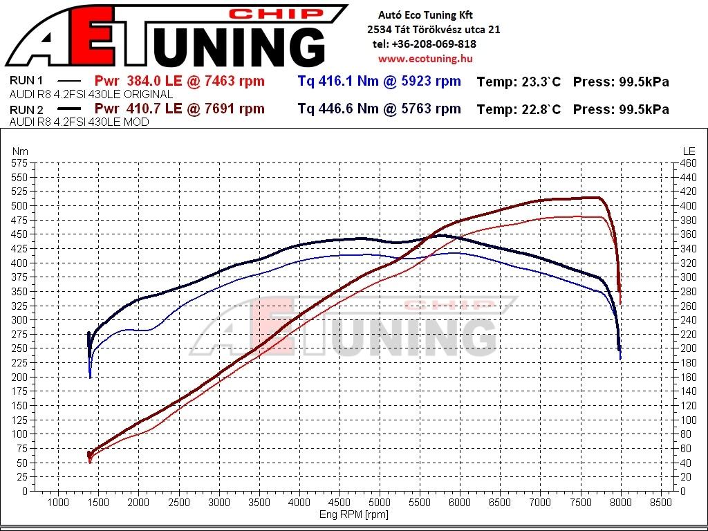 Audi R8 DYNO Teljesítménymérési lap