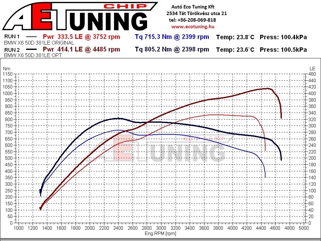 BMW X6 F16 M50D DYNO fékpadi mérés